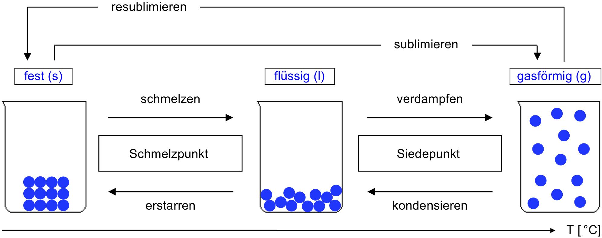 CP20 Teilchenmodell Theorie